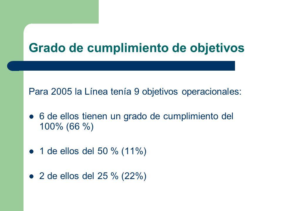 Grado de cumplimiento de objetivos Para 2005 la Línea tenía 9 objetivos operacionales: 6 de ellos tienen un grado de cumplimiento del 100% (66 %) 1 de ellos del 50 % (11%) 2 de ellos del 25 % (22%)
