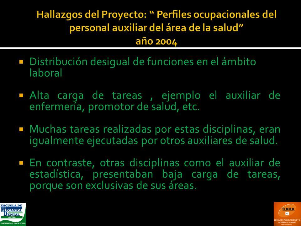 Hallazgos del Proyecto: Perfiles ocupacionales del personal auxiliar del área de la salud año 2004 Distribución desigual de funciones en el ámbito lab