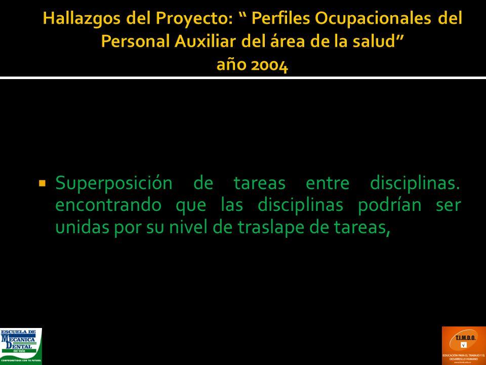 Hallazgos del Proyecto: Perfiles Ocupacionales del Personal Auxiliar del área de la salud año 2004 Superposición de tareas entre disciplinas. encontra