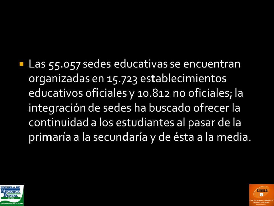 Las 55.057 sedes educativas se encuentran organizadas en 15.723 establecimientos educativos oficiales y 10.812 no oficiales; la integración de sedes h