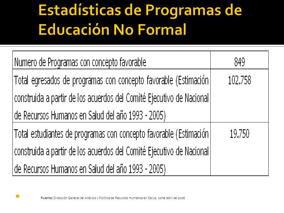 Estadísticas de Programas de Educación No Formal Fuente: Dirección General de Análisis y Política de Recursos Humanos en Salud, corte abril de 2006