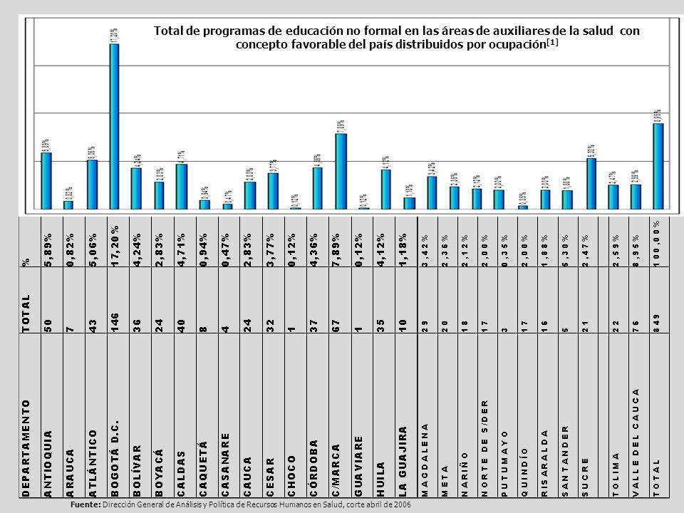 Total de programas de educación no formal en las áreas de auxiliares de la salud con concepto favorable del país distribuidos por ocupación [1] Fuente
