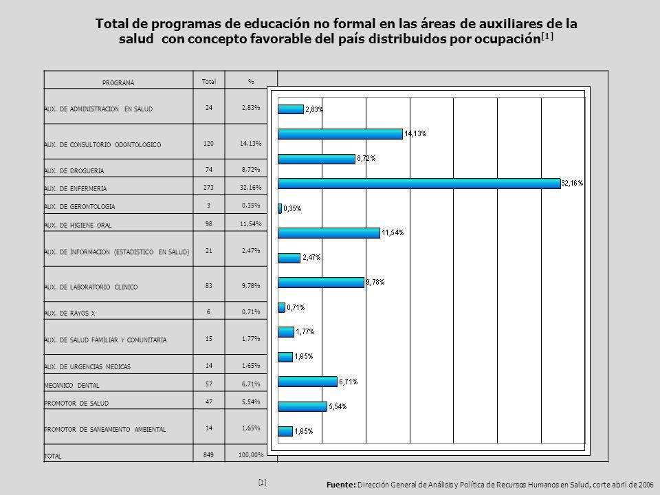 PROGRAMATotal% AUX. DE ADMINISTRACION EN SALUD242,83% AUX. DE CONSULTORIO ODONTOLOGICO12014,13% AUX. DE DROGUERIA748,72% AUX. DE ENFERMERIA27332,16% A