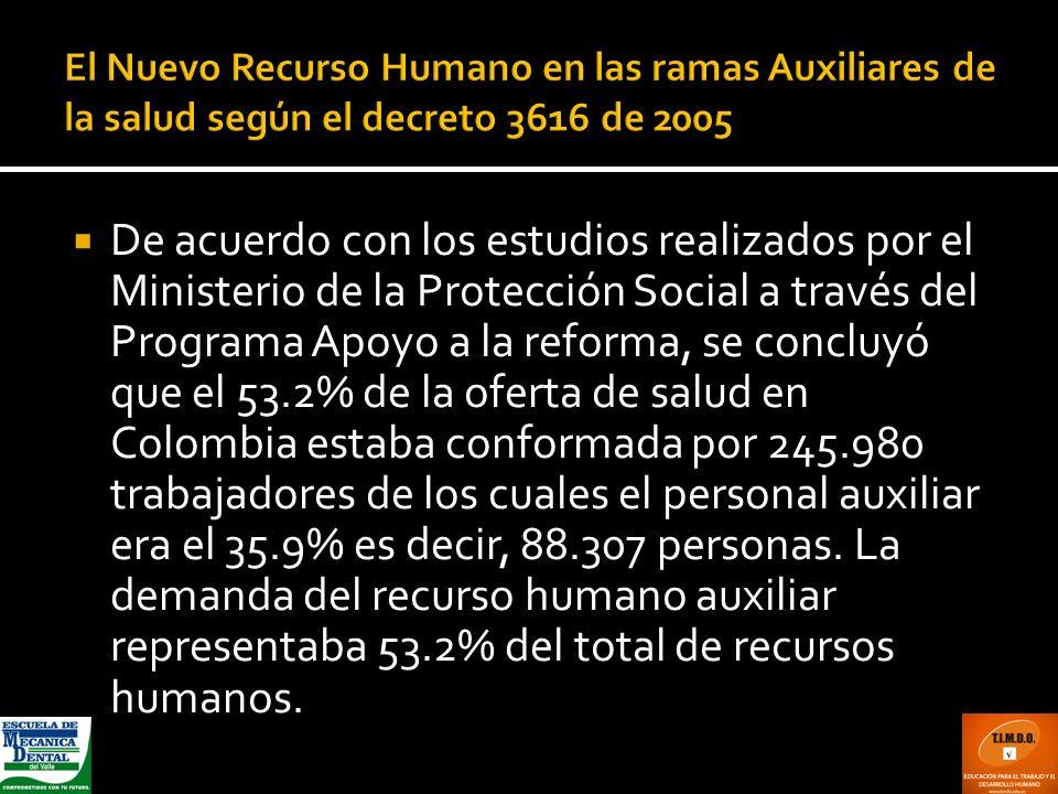 De acuerdo con los estudios realizados por el Ministerio de la Protección Social a través del Programa Apoyo a la reforma, se concluyó que el 53.2% de