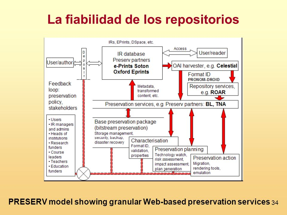 34 La fiabilidad de los repositorios PRESERV model showing granular Web-based preservation services