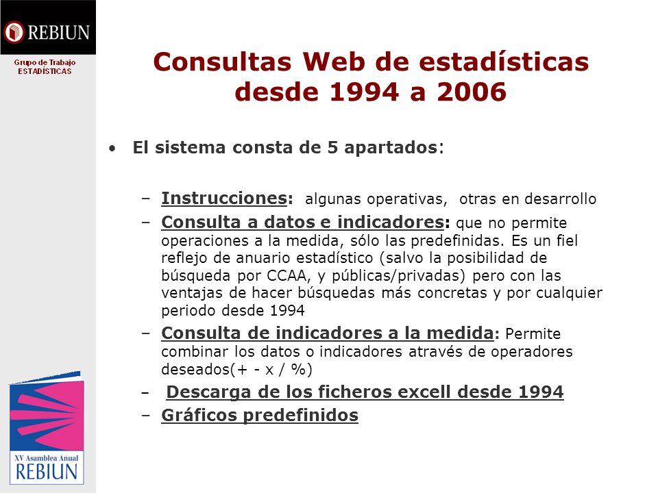Consultas Web de estadísticas desde 1994 a 2006 El sistema consta de 5 apartados : –Instrucciones: algunas operativas, otras en desarrollo –Consulta a datos e indicadores: que no permite operaciones a la medida, sólo las predefinidas.