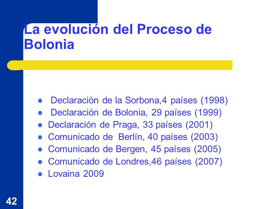 42 La evolución del Proceso de Bolonia Declaración de la Sorbona,4 países (1998) Declaración de Bolonia, 29 países (1999) Declaración de Praga, 33 países (2001) Comunicado de Berlín, 40 países (2003) Comunicado de Bergen, 45 países (2005) Comunicado de Londres,46 países (2007) Lovaina 2009
