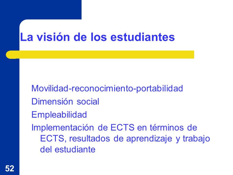 52 La visión de los estudiantes Movilidad-reconocimiento-portabilidad Dimensión social Empleabilidad Implementación de ECTS en términos de ECTS, resultados de aprendizaje y trabajo del estudiante