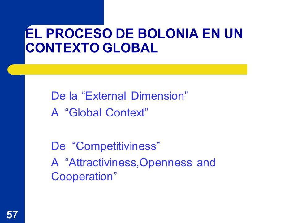 57 EL PROCESO DE BOLONIA EN UN CONTEXTO GLOBAL De la External Dimension A Global Context De Competitiviness A Attractiviness,Openness and Cooperation