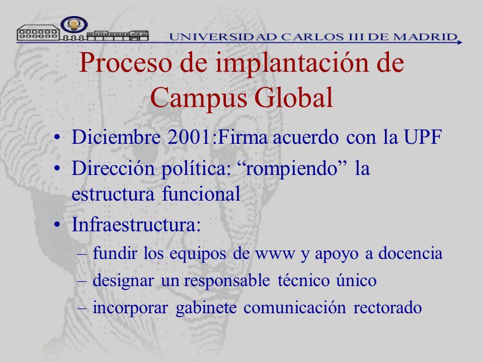 Proceso de implantación de Campus Global Diciembre 2001:Firma acuerdo con la UPF Dirección política: rompiendo la estructura funcional Infraestructura