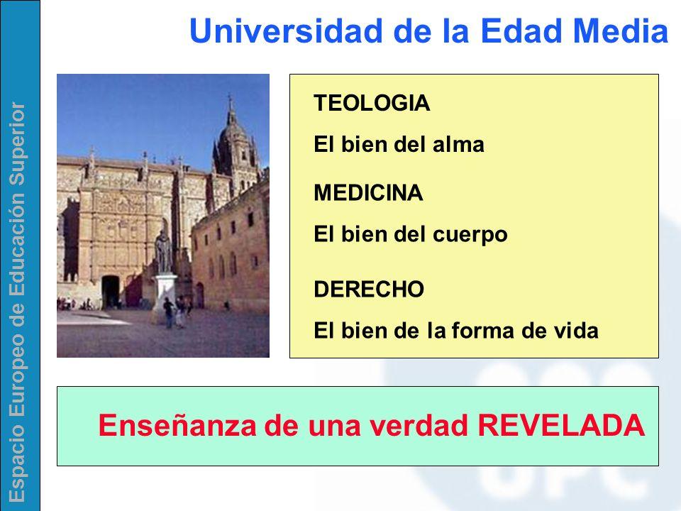 Espacio Europeo de Educación Superior TEOLOGIA El bien del alma MEDICINA El bien del cuerpo DERECHO El bien de la forma de vida Enseñanza de una verda