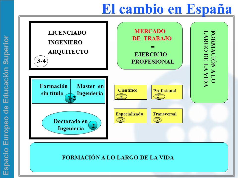 Espacio Europeo de Educación Superior FORMACIÓN A LO LARGO DE LA VIDA Doctorado en Ingeniería 2 3-4 LICENCIADO INGENIERO ARQUITECTO MERCADO DE TRABAJO