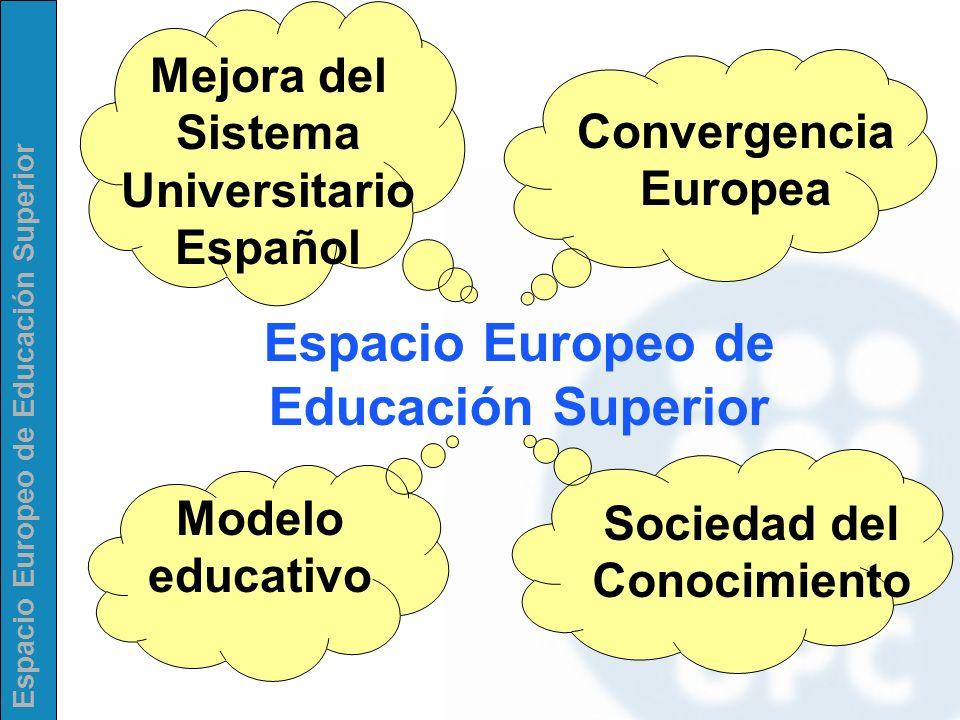Espacio Europeo de Educación Superior Los modelos educativos Modelo Continental o Napoleónico Estudiar mucho pocos años para trabajar toda la vida Contenidos muy ligados a atribuciones profesionales Lo importante son los contenidos ya que el conocimiento es lo mas importante del proceso educativo.