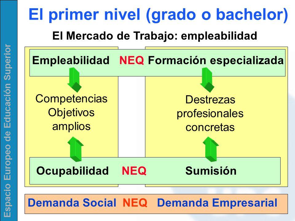 Espacio Europeo de Educación Superior El primer nivel (grado o bachelor) El Mercado de Trabajo: empleabilidad Empleabilidad Formación especializada Co