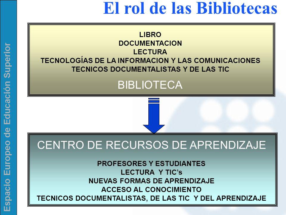 Espacio Europeo de Educación Superior El rol de las Bibliotecas BIBLIOTECA LIBRO DOCUMENTACION LECTURA TECNOLOGÍAS DE LA INFORMACION Y LAS COMUNICACIO