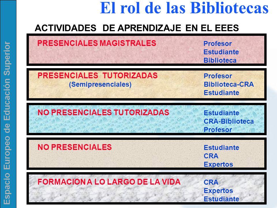 Espacio Europeo de Educación Superior El rol de las Bibliotecas ACTIVIDADES DE APRENDIZAJE EN EL EEES PRESENCIALES MAGISTRALES Profesor Estudiante Bib
