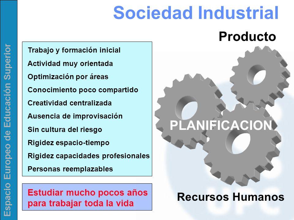 Espacio Europeo de Educación Superior Sociedad Industrial Producto Recursos Humanos PLANIFICACION Trabajo y formación inicial Actividad muy orientada