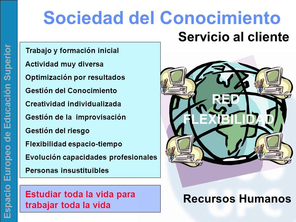 Espacio Europeo de Educación Superior Sociedad del Conocimiento Recursos Humanos Servicio al cliente RED FLEXIBILIDAD Trabajo y formación inicial Acti