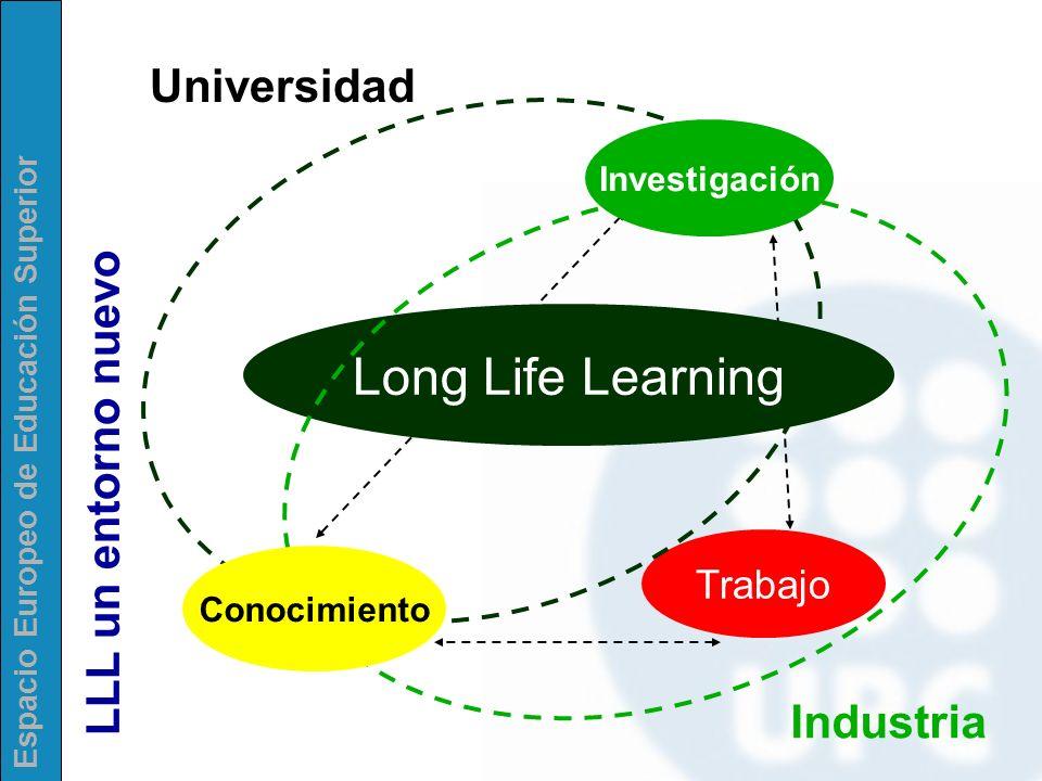 Espacio Europeo de Educación Superior Trabajo Long Life Learning Universidad Industria Conocimiento Investigación LLL un entorno nuevo