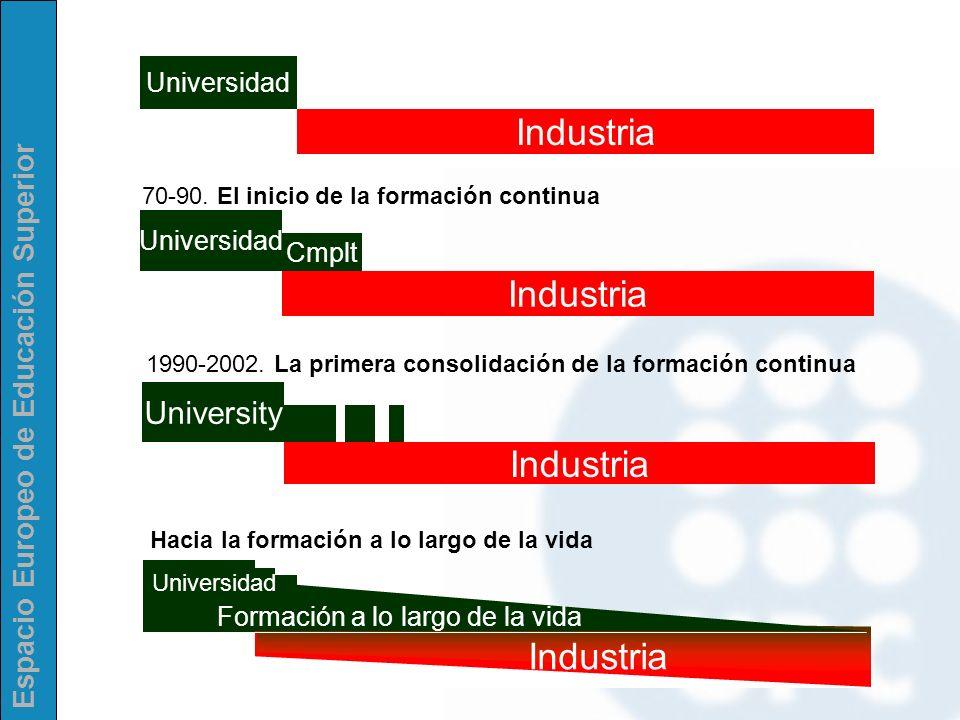 Espacio Europeo de Educación Superior Universidad Industria Universidad Industria Cmplt 70-90. El inicio de la formación continua 1990-2002. La primer
