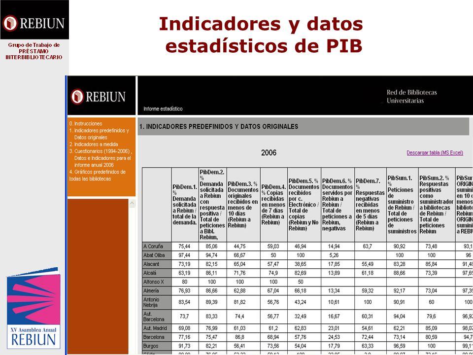 Indicadores y datos estadísticos de PIB