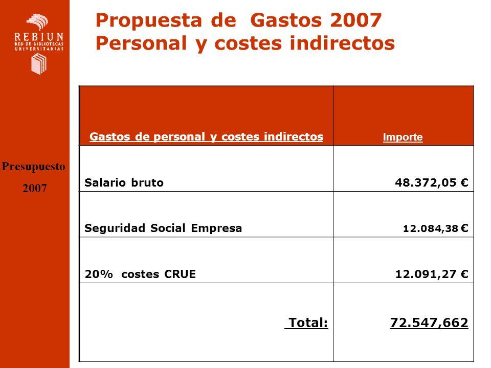 Propuesta de Gastos 2007 Personal y costes indirectos Gastos de personal y costes indirectos Importe Salario bruto48.372,05 Seguridad Social Empresa 12.084,38 20% costes CRUE12.091,27 Total: 72.547,662 Presupuesto 2007