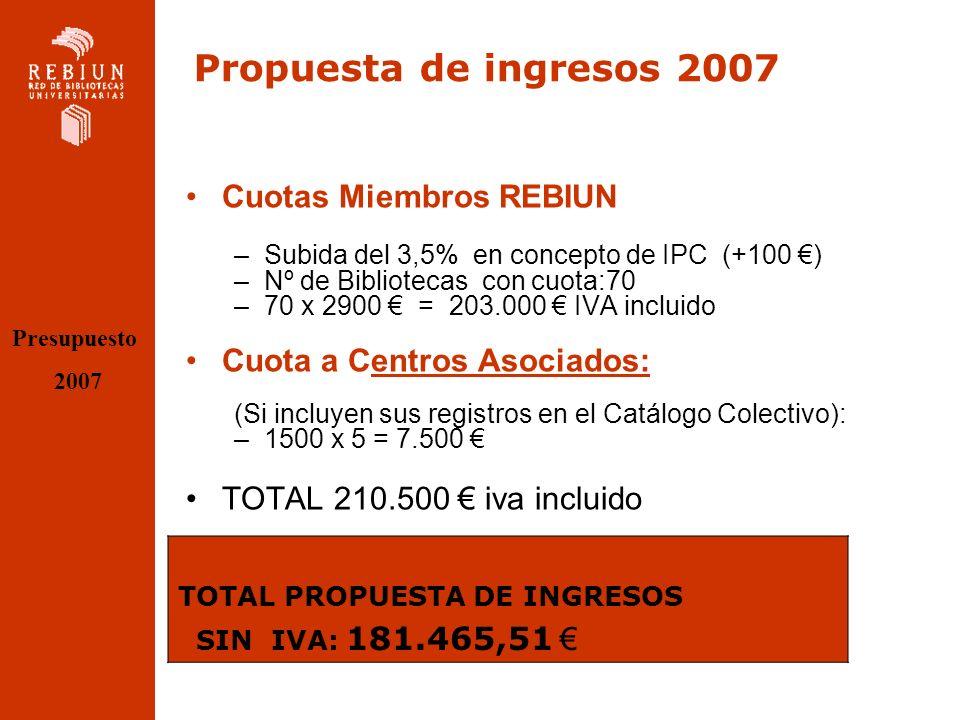 RESUMEN PRESUPUESTO 2007 Presupuesto 2007 TOTAL propuesta de GASTOS con IVA recuperado (sin incluir gasto de objetivos II Plan)170.548 Saldo previsto a 31 diciembre 200661.622 TOTAL Propuesta de INGRESOS POR CUOTAS 2007 181.466 TOTAL INGRESOS+ SALDO 243.088 Saldo previsto a 31 dic 2007, (sin incluir gastos II Plan) 72.540