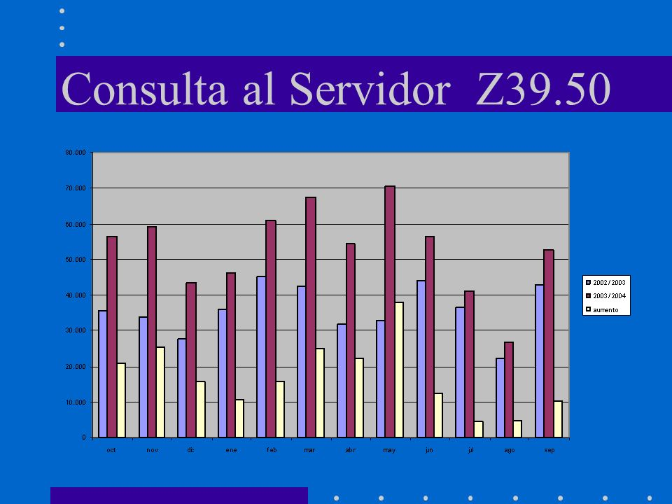 Consulta al Servidor Z39.50