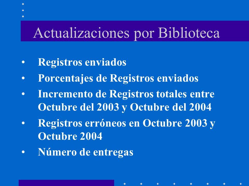 Actualizaciones por Biblioteca Registros enviados Porcentajes de Registros enviados Incremento de Registros totales entre Octubre del 2003 y Octubre del 2004 Registros erróneos en Octubre 2003 y Octubre 2004 Número de entregas