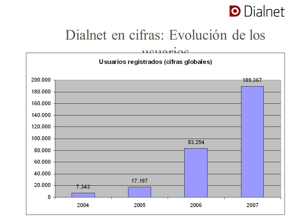 Dialnet en cifras: Evolución de los usuarios Usuarios (cifras globales)Usuarios nuevos registrados cada a ñ o 20047.343 200517.1979.854 200683.25466.057 2007189.367106.113