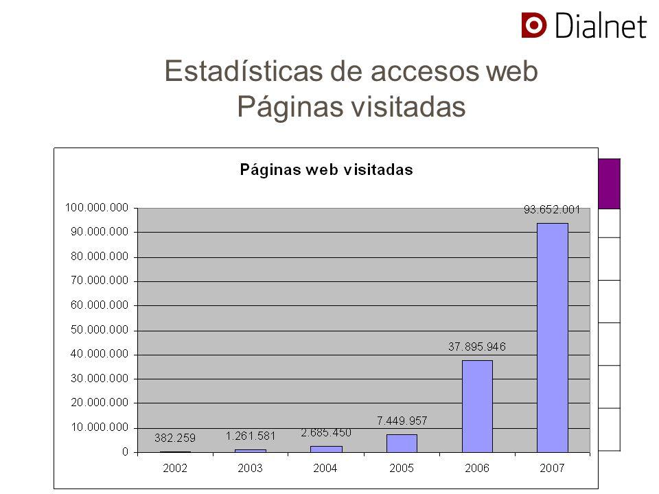 Estadísticas de accesos web Páginas visitadas P á ginas web visitadasSesiones web distintas 2002382.25912.451 20031.261.58141.201 20042.685.45085.742 20057.449.957653.077 200637.895.9466.528.698 200793.652.00120.180.701