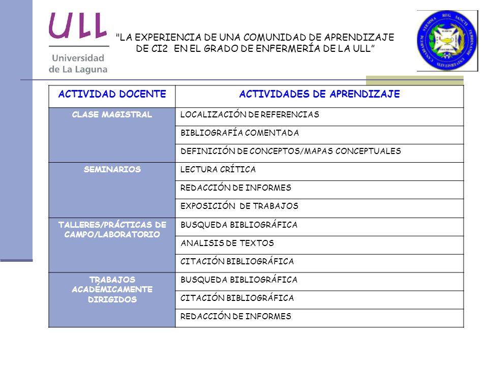 LA EXPERIENCIA DE UNA COMUNIDAD DE APRENDIZAJE DE CI2 EN EL GRADO DE ENFERMERÍA DE LA ULL ACTIVIDAD DOCENTEACTIVIDADES DE APRENDIZAJE CLASE MAGISTRALLOCALIZACIÓN DE REFERENCIAS BIBLIOGRAFÍA COMENTADA DEFINICIÓN DE CONCEPTOS/MAPAS CONCEPTUALES SEMINARIOSLECTURA CRÍTICA REDACCIÓN DE INFORMES EXPOSICIÓN DE TRABAJOS TALLERES/PRÁCTICAS DE CAMPO/LABORATORIO BUSQUEDA BIBLIOGRÁFICA ANALISIS DE TEXTOS CITACIÓN BIBLIOGRÁFICA TRABAJOS ACADÉMICAMENTE DIRIGIDOS BUSQUEDA BIBLIOGRÁFICA CITACIÓN BIBLIOGRÁFICA REDACCIÓN DE INFORMES