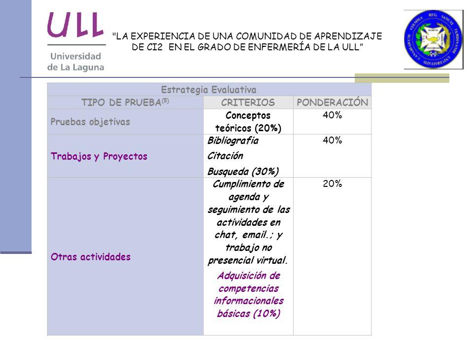 LA EXPERIENCIA DE UNA COMUNIDAD DE APRENDIZAJE DE CI2 EN EL GRADO DE ENFERMERÍA DE LA ULL Estrategia Evaluativa TIPO DE PRUEBA (5) CRITERIOSPONDERACIÓN Pruebas objetivas Conceptos teóricos (20%) 40% Trabajos y Proyectos Bibliografia Citación Busqueda (30%) 40% Otras actividades Cumplimiento de agenda y seguimiento de las actividades en chat, email.; y trabajo no presencial virtual.