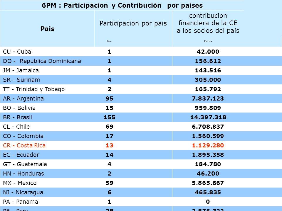 11 Resultados de la cooperación Internacional en I+D (6PM) UE- Latinoamérica 6PM : Participacion y Contribución por paises Pais Participacion por pais contribucion financiera de la CE a los socios del país No.Euros CU - Cuba142.000 DO - Republica Dominicana1156.612 JM - Jamaica1143.516 SR - Surinam4305.000 TT - Trinidad y Tobago2165.792 AR - Argentina957.837.123 BO - Bolivia15959.809 BR - Brasil15514.397.318 CL - Chile696.708.837 CO - Colombia171.560.599 CR - Costa Rica131.129.280 EC - Ecuador141.895.358 GT - Guatemala4184.780 HN - Honduras246.200 MX - Mexico595.865.667 NI - Nicaragua6465.835 PA - Panama10 PE - Peru282.876.722 PY - Paraguay8430.405 SV - El Salvador6210.540 UY - Uruguay252.257.971 VE - Venezuela111.518.8610,01% Total America Latina y Caribe5370,72%49.158.2280,30% Total Terceros Paises3,9485,30%323,513,0191,94%