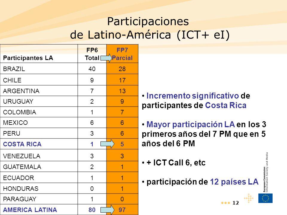 12 Participaciones de Latino-América (ICT+ eI) Incremento significativo de participantes de Costa Rica Mayor participación LA en los 3 primeros años d
