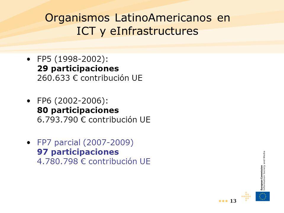 13 Organismos LatinoAmericanos en ICT y eInfrastructures FP5 (1998-2002): 29 participaciones 260.633 contribución UE FP6 (2002-2006): 80 participacion