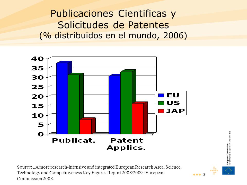 3 Publicaciones Cientificas y Solicitudes de Patentes (% distribuidos en el mundo, 2006) Source: A more research-intensive and integrated European Research Area.