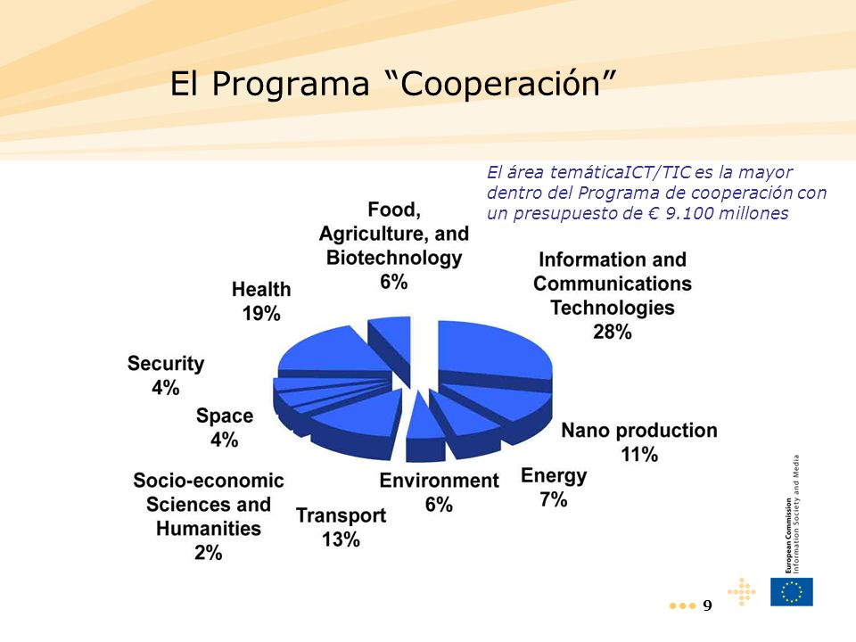 9 El Programa Cooperaci ó n El área temáticaICT/TIC es la mayor dentro del Programa de cooperación con un presupuesto de 9.100 millones