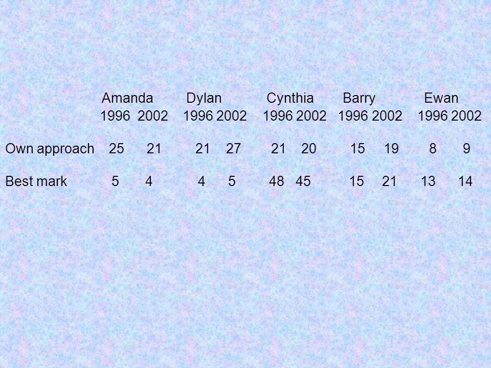Amanda Dylan Cynthia Barry Ewan 1996 2002 1996 2002 1996 2002 1996 2002 1996 2002 Own approach 25 21 21 27 21 20 15 19 8 9 Best mark 5 4 4 5 48 45 15 21 13 14