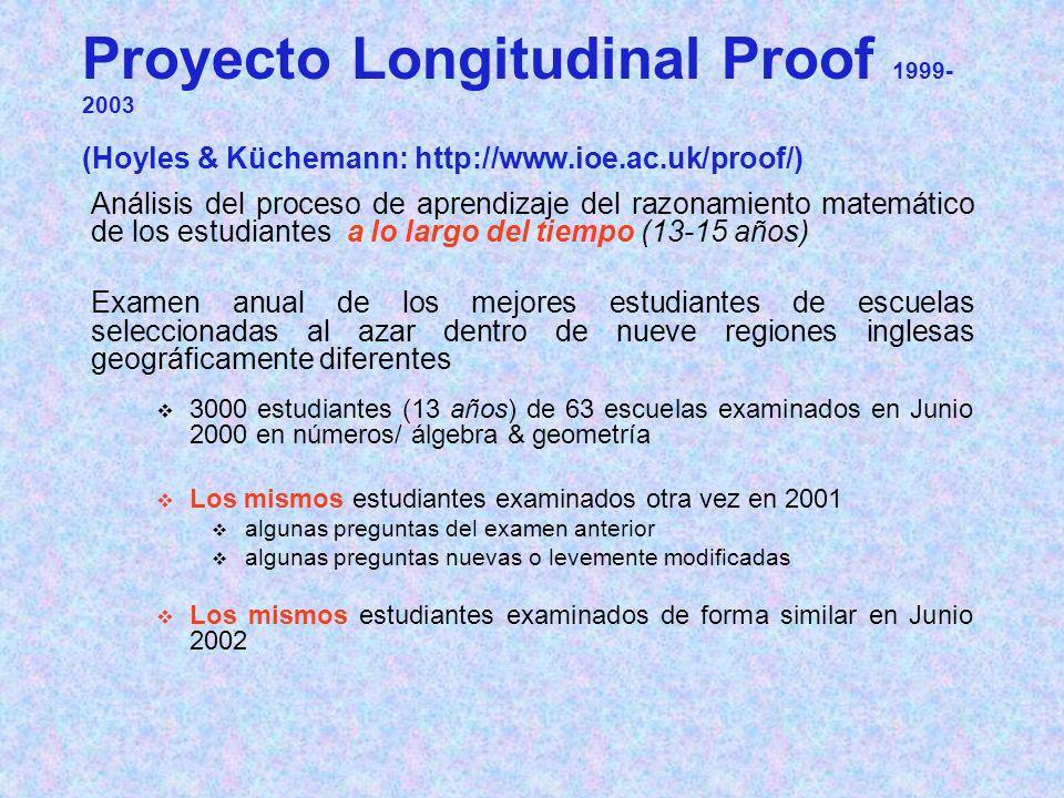 Proyecto Longitudinal Proof 1999- 2003 (Hoyles & Küchemann: http://www.ioe.ac.uk/proof/) Análisis del proceso de aprendizaje del razonamiento matemático de los estudiantes a lo largo del tiempo (13-15 años) Examen anual de los mejores estudiantes de escuelas seleccionadas al azar dentro de nueve regiones inglesas geográficamente diferentes 3000 estudiantes (13 años) de 63 escuelas examinados en Junio 2000 en números/ álgebra & geometría Los mismos estudiantes examinados otra vez en 2001 algunas preguntas del examen anterior algunas preguntas nuevas o levemente modificadas Los mismos estudiantes examinados de forma similar en Junio 2002