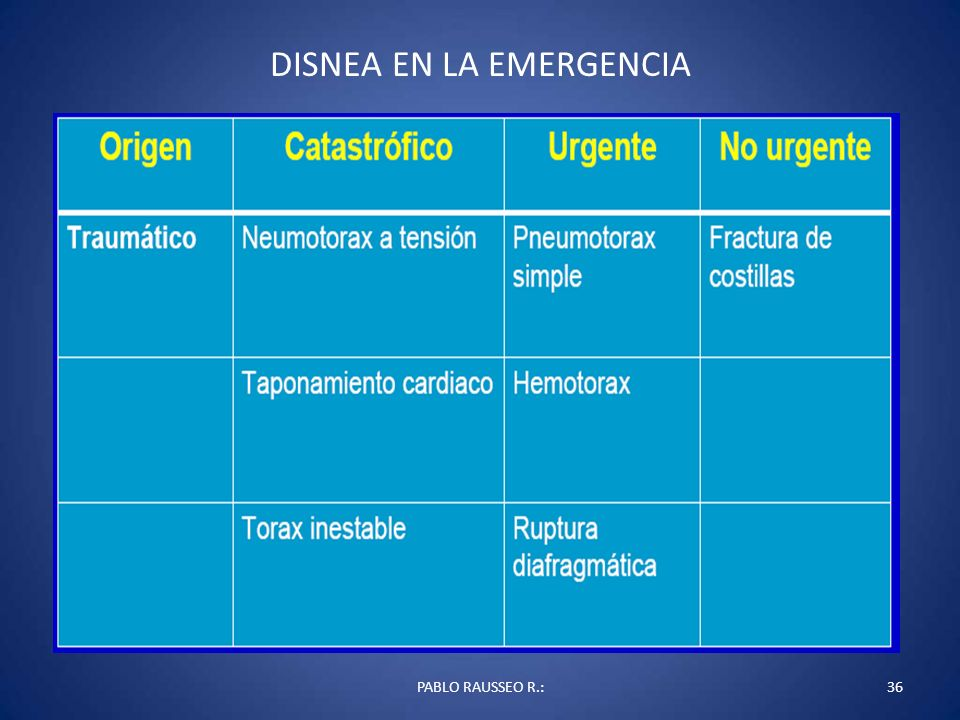 DISNEA EN LA EMERGENCIA PABLO RAUSSEO R.:36