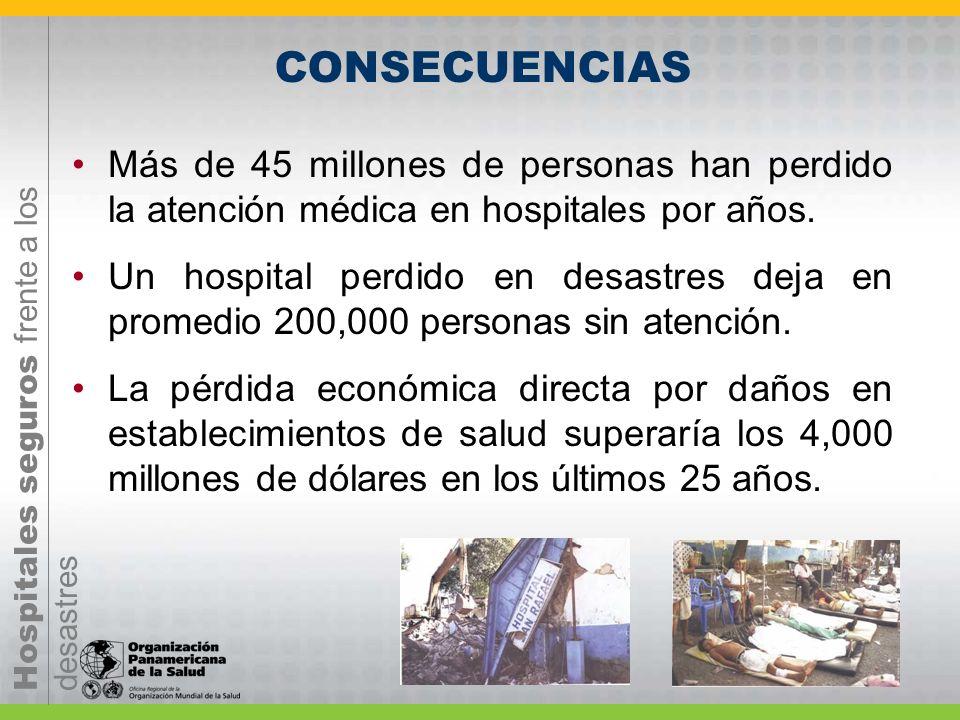 Hospitales seguros frente a los desastres CONSECUENCIAS Más de 45 millones de personas han perdido la atención médica en hospitales por años. Un hospi