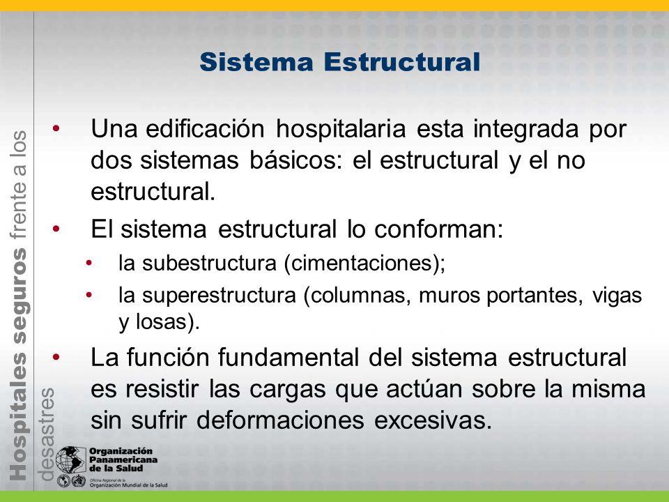 Hospitales seguros frente a los desastres Sistema Estructural Una edificación hospitalaria esta integrada por dos sistemas básicos: el estructural y e