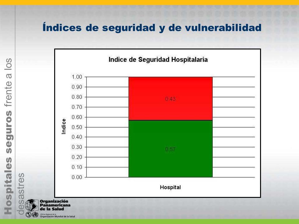 Hospitales seguros frente a los desastres Índices de seguridad y de vulnerabilidad