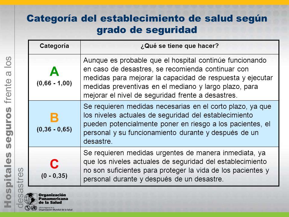 Categoría del establecimiento de salud según grado de seguridad Categoría¿Qué se tiene que hacer? A (0,66 - 1,00) Aunque es probable que el hospital c