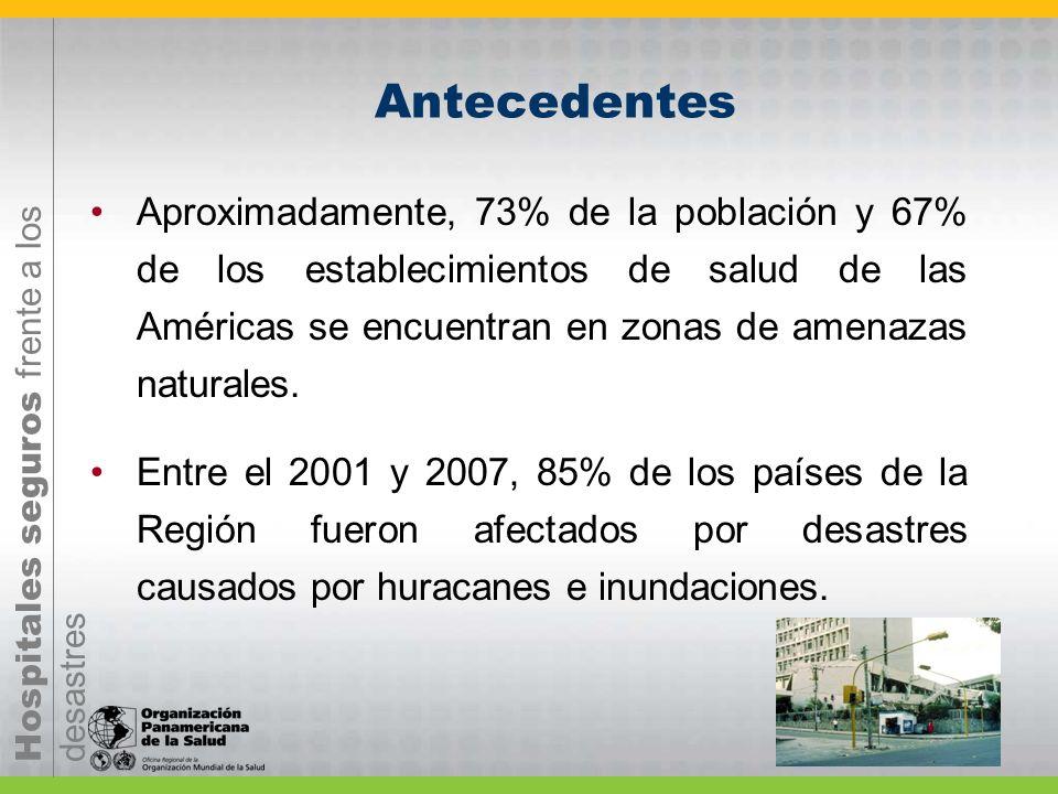 Hospitales seguros frente a los desastres Aproximadamente, 73% de la población y 67% de los establecimientos de salud de las Américas se encuentran en