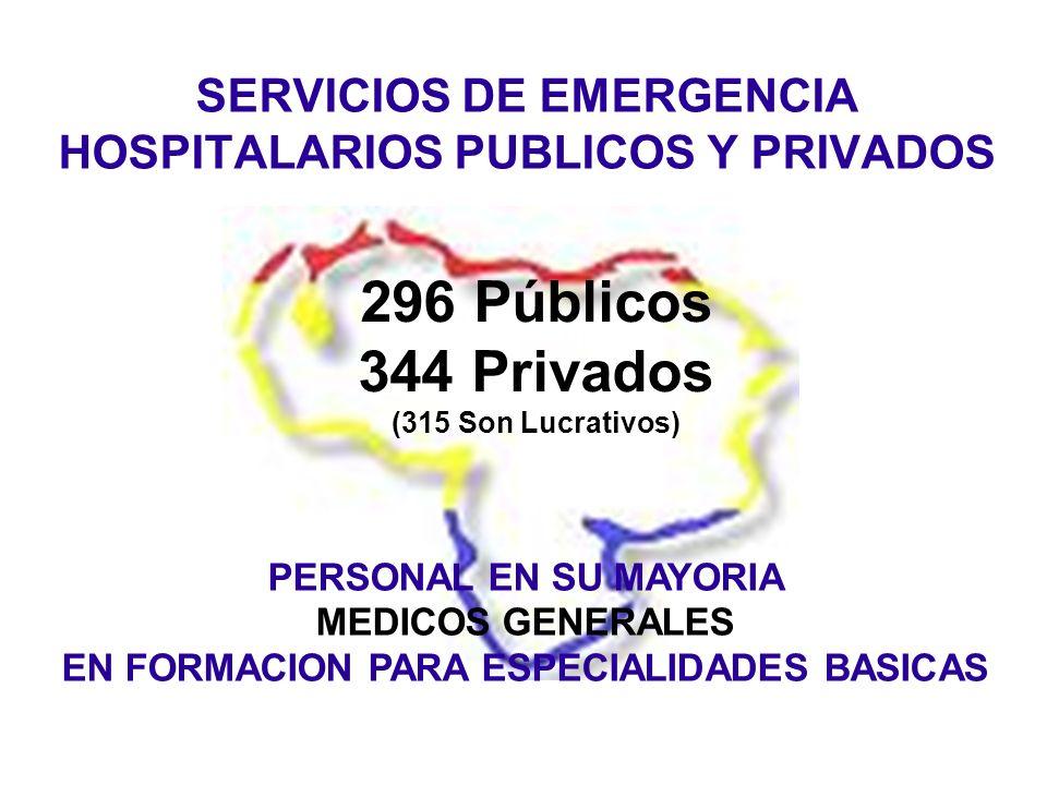 SERVICIOS DE EMERGENCIA HOSPITALARIOS PUBLICOS Y PRIVADOS 296 Públicos 344 Privados (315 Son Lucrativos) PERSONAL EN SU MAYORIA MEDICOS GENERALES EN FORMACION PARA ESPECIALIDADES BASICAS
