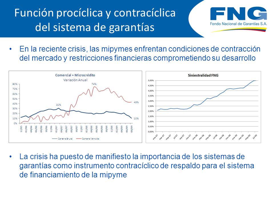 Función procíclica y contracíclica del sistema de garantías En la reciente crisis, las mipymes enfrentan condiciones de contracción del mercado y rest