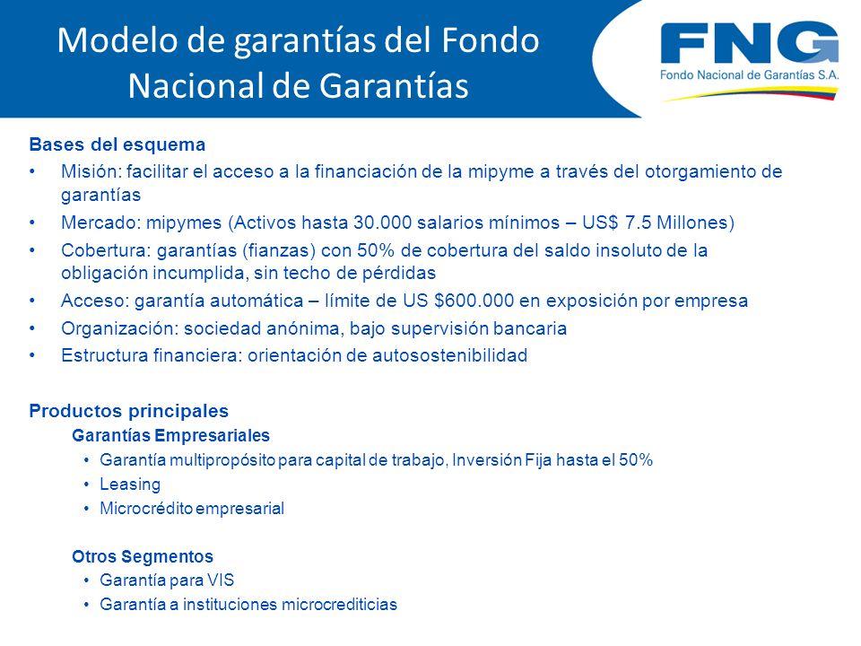 Bases del esquema Misión: facilitar el acceso a la financiación de la mipyme a través del otorgamiento de garantías Mercado: mipymes (Activos hasta 30