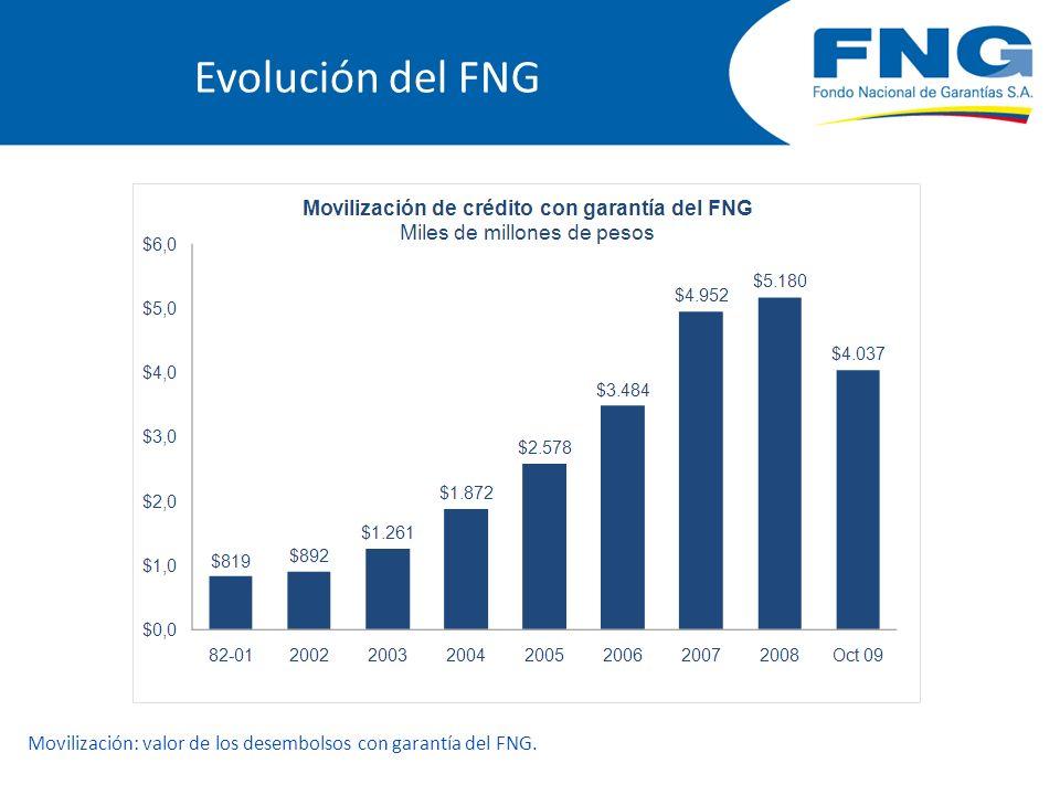Movilización: valor de los desembolsos con garantía del FNG.